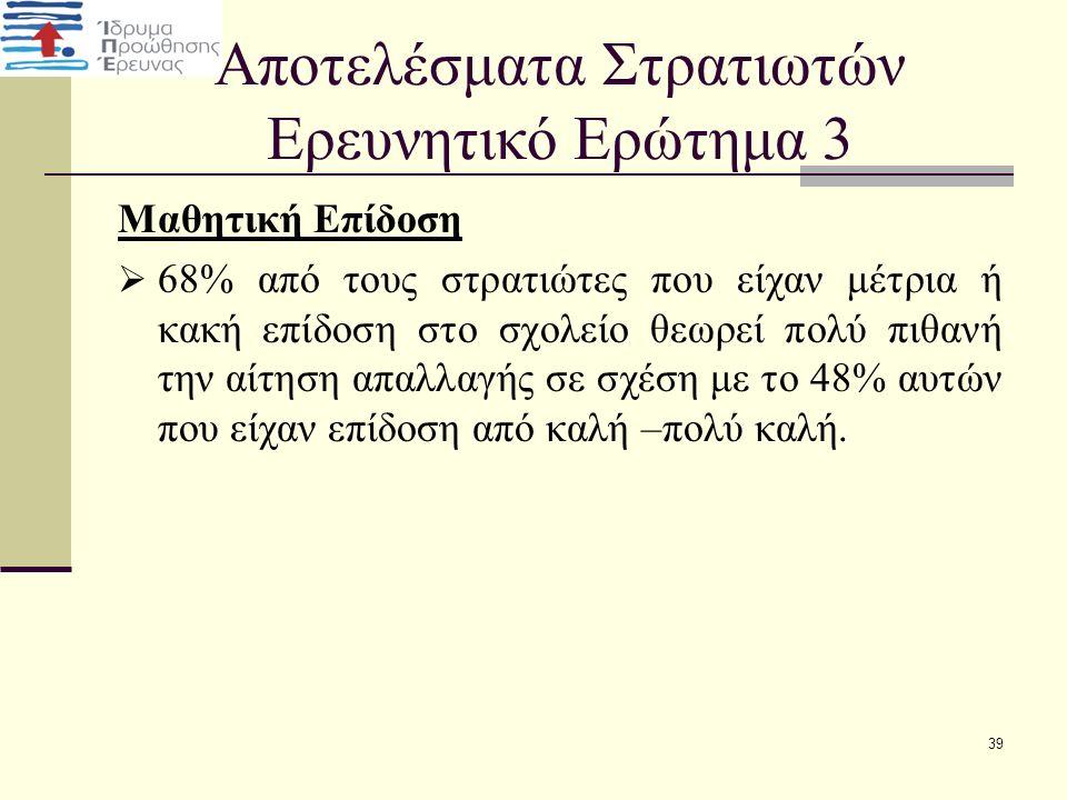 Αποτελέσματα Στρατιωτών Ερευνητικό Ερώτημα 3 Μαθητική Επίδοση  68% από τους στρατιώτες που είχαν μέτρια ή κακή επίδοση στο σχολείο θεωρεί πολύ πιθανή