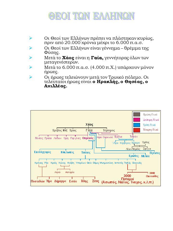  Οι Θεοί των Ελλήνων πρέπει να πλάστηκαν κυρίως, πριν από 20.000 χρόνια μέχρι το 6.000 π.α.σ.