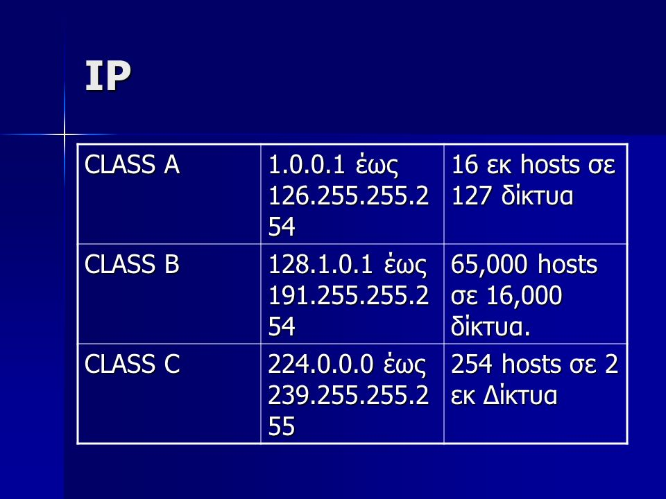 IP CLASS A 1.0.0.1 έως 126.255.255.2 54 16 εκ hosts σε 127 δίκτυα CLASS B 128.1.0.1 έως 191.255.255.2 54 65,000 hosts σε 16,000 δίκτυα. CLASS C 224.0.