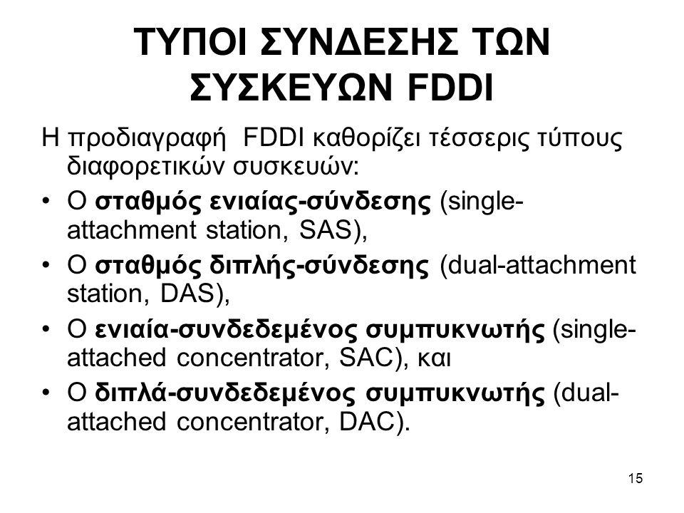 15 ΤΥΠΟΙ ΣΥΝΔΕΣΗΣ ΤΩΝ ΣΥΣΚΕΥΩΝ FDDI Η προδιαγραφή FDDI καθορίζει τέσσερις τύπους διαφορετικών συσκευών: Ο σταθμός ενιαίας-σύνδεσης (single- attachment station, SAS), Ο σταθμός διπλής-σύνδεσης (dual-attachment station, DAS), Ο ενιαία-συνδεδεμένος συμπυκνωτής (single- attached concentrator, SAC), και Ο διπλά-συνδεδεμένος συμπυκνωτής (dual- attached concentrator, DAC).