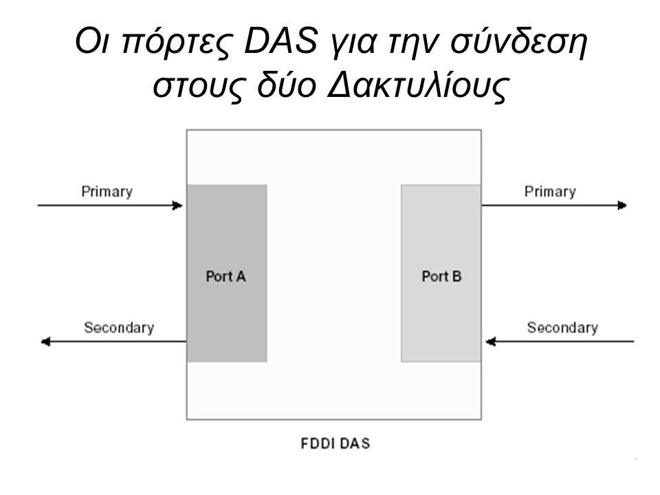 18 Οι πόρτες DAS για την σύνδεση στους δύο Δακτυλίους