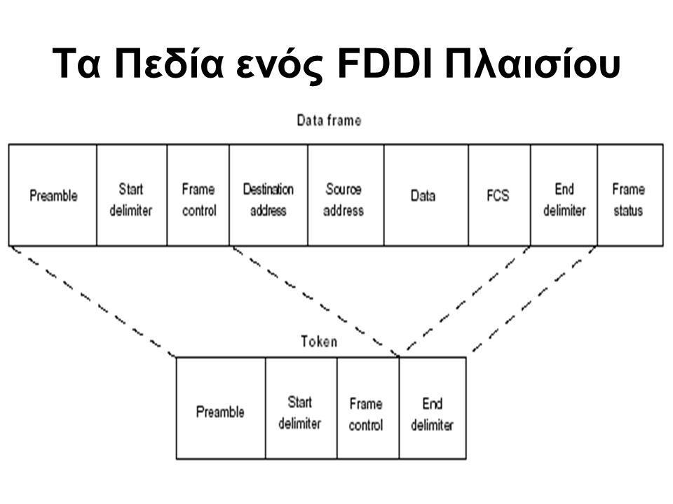 28 Τα Πεδία ενός FDDI Πλαισίου