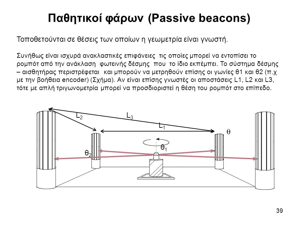 Παθητικοί φάρων (Passive beacons) 39 Τοποθετούνται σε θέσεις των οποίων η γεωμετρία είναι γνωστή. Συνήθως είναι ισχυρά ανακλαστικές επιφάνειες τις οπο