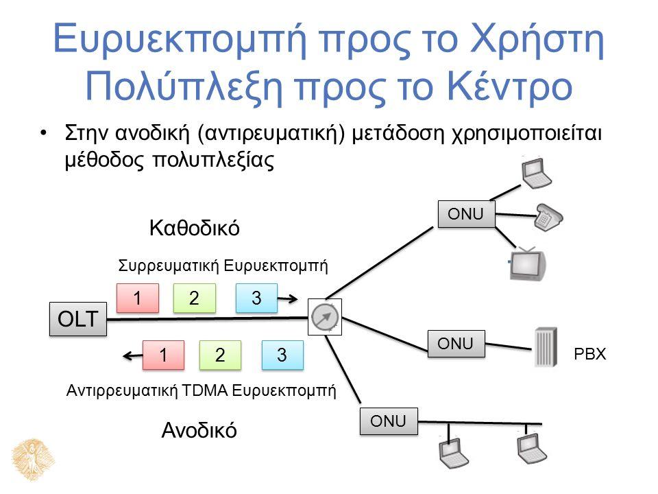 Ευρυεκπομπή προς το Χρήστη Πολύπλεξη προς το Κέντρο Στην ανοδική (αντιρευματική) μετάδοση χρησιμοποιείται μέθοδος πολυπλεξίας ONU OLT 2 2 1 1 3 3 2 2 1 1 3 3 Καθοδικό Ανοδικό Συρρευματική Ευρυεκπομπή Αντιρρευματική TDMA Ευρυεκπομπή PBX