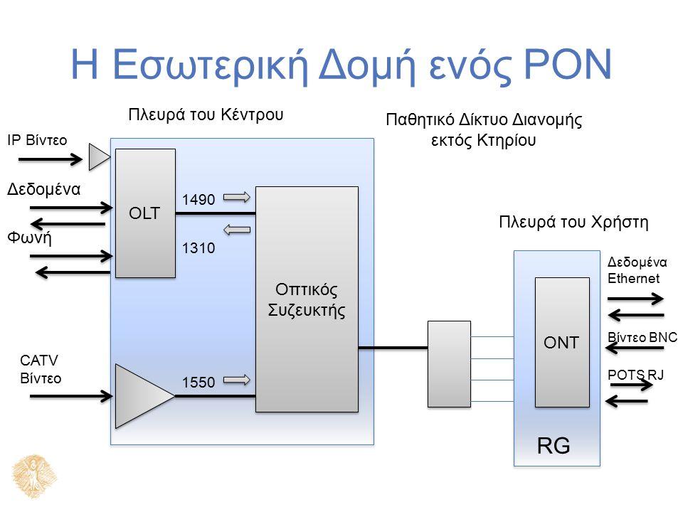 Η Εσωτερική Δομή ενός PON OLT ONT Οπτικός Συζευκτής IP Βίντεο Δεδομένα Φωνή CATV Βίντεο 1490 1310 1550 Δεδομένα Ethernet Βίντεο BNC POTS RJ RG Πλευρά του Κέντρου Πλευρά του Χρήστη Παθητικό Δίκτυο Διανομής εκτός Κτηρίου
