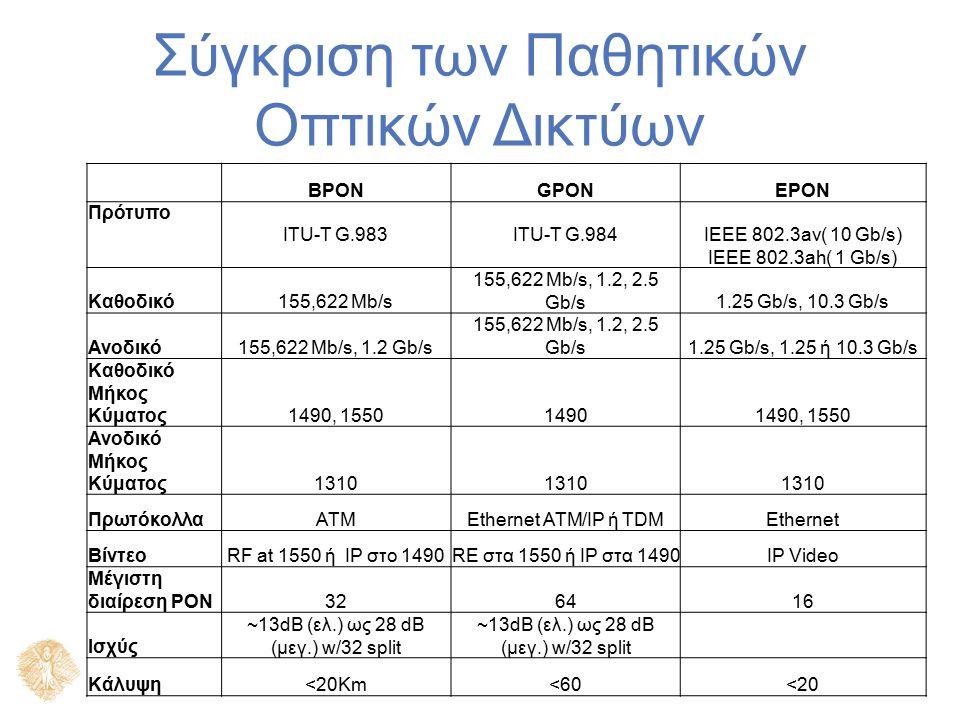 Σύγκριση των Παθητικών Οπτικών Δικτύων BPONGPONEPON Πρότυπο ITU-T G.983ITU-T G.984 IEEE 802.3av( 10 Gb/s) IEEE 802.3ah( 1 Gb/s) Καθοδικό155,622 Mb/s 155,622 Mb/s, 1.2, 2.5 Gb/s1.25 Gb/s, 10.3 Gb/s Ανοδικό155,622 Mb/s, 1.2 Gb/s 155,622 Mb/s, 1.2, 2.5 Gb/s1.25 Gb/s, 1.25 ή 10.3 Gb/s Καθοδικό Μήκος Κύματος1490, 155014901490, 1550 Ανοδικό Μήκος Κύματος1310 ΠρωτόκολλαATMEthernet ATM/IP ή TDMEthernet ΒίντεοRF at 1550 ή IP στο 1490RE στα 1550 ή IP στα 1490IP Video Μέγιστη διαίρεση ΡΟΝ326416 Ισχύς ~13dB (ελ.) ως 28 dB (μεγ.) w/32 split Κάλυψη<20Km<60<20