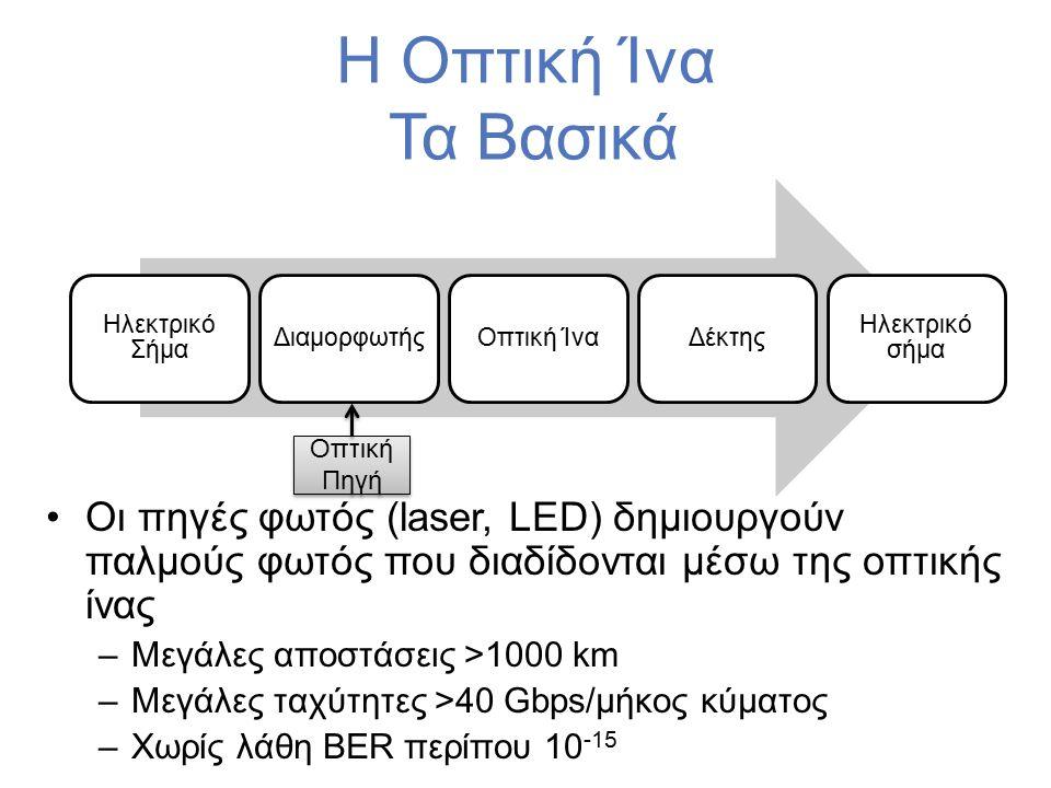 Η Οπτική Ίνα Τα Βασικά Οι πηγές φωτός (laser, LED) δημιουργούν παλμούς φωτός που διαδίδονται μέσω της οπτικής ίνας –Μεγάλες αποστάσεις >1000 km –Μεγάλες ταχύτητες >40 Gbps/μήκος κύματος –Χωρίς λάθη BER περίπου 10 -15 Ηλεκτρικό Σήμα ΔιαμορφωτήςΟπτική ΊναΔέκτης Ηλεκτρικό σήμα Οπτική Πηγή
