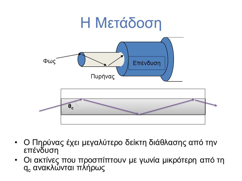 θcθc Η Μετάδοση Ο Πηρύνας έχει μεγαλύτερο δείκτη διάθλασης από την επένδυση Οι ακτίνες που προσπίπτουν με γωνία μικρότερη από τη q c ανακλώνται πλήρως Επένδυση Φως Πυρήνας