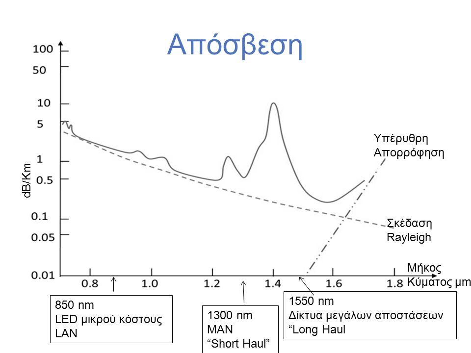 Απόσβεση 850 nm LED μικρού κόστους LAN 1300 nm MAN Short Haul 1550 nm Δίκτυα μεγάλων αποστάσεων Long Haul Υπέρυθρη Απορρόφηση Σκέδαση Rayleigh Μήκος Kύματος μm dB/Km