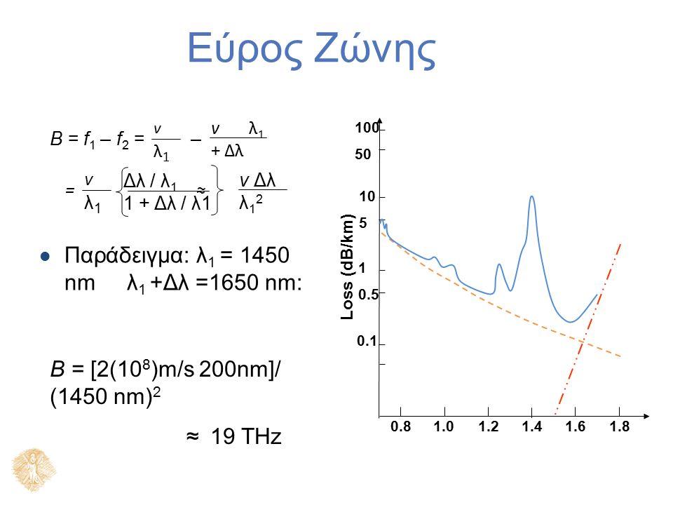 100 50 10 5 1 0.5 0.1 0.81.01.21.41.61.8 Loss (dB/km) Εύρος Ζώνης Παράδειγμα: λ 1 = 1450 nm λ 1 +Δλ =1650 nm: B = [2(10 8 )m/s 200nm]/ (1450 nm) 2 ≈ 19 THz B = f 1 – f 2 = – v λ 1 + Δλ vλ1vλ1 v Δλ λ 1 2 = ≈ Δλ / λ 1 1 + Δλ / λ1 vλ1vλ1