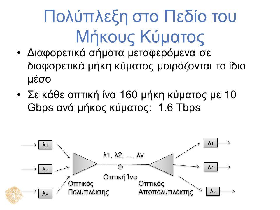Πολύπλεξη στο Πεδίο του Μήκους Κύματος Διαφορετικά σήματα μεταφερόμενα σε διαφορετικά μήκη κύματος μοιράζονται το ίδιο μέσο Σε κάθε οπτική ίνα 160 μήκη κύματος με 10 Gbps ανά μήκος κύματος: 1.6 Tbps λ1λ1 λ1λ1 λνλν λνλν λ2λ2 λ2λ2 λ2λ2 λ2λ2 λνλν λνλν λ1λ1 λ1λ1 λ1, λ2, …, λν Οπτική Ίνα Οπτικός Αποπολυπλέκτης Οπτικός Πολυπλέκτης