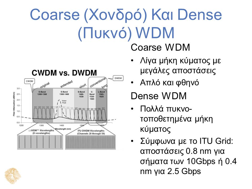Coarse (Χονδρό) Και Dense (Πυκνό) WDM Coarse WDM Λίγα μήκη κύματος με μεγάλες αποστάσεις Απλό και φθηνό Dense WDM Πολλά πυκνο- τοποθετημένα μήκη κύματ