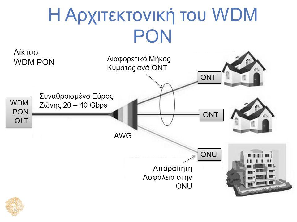Η Αρχιτεκτονική του WDM PON ONT ONU Διαφορετικό Μήκος Κύματος ανά ONT Απαραίτητη Ασφάλεια στην ONU AWG Συναθροισμένο Εύρος Ζώνης 20 – 40 Gbps Δίκτυο WDM PON WDM PON OLT WDM PON OLT