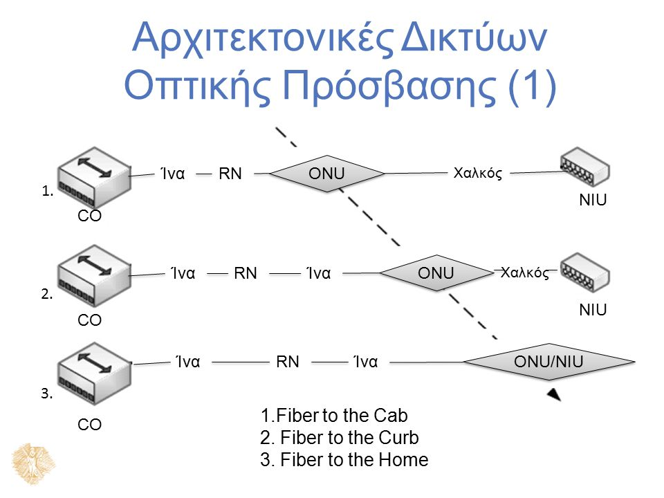 Αρχιτεκτονικές Δικτύων Οπτικής Πρόσβασης (1) Ίνα RN CO ONU ONU/NIU Ίνα Χαλκός NIU 3. 2. 1. 1.Fiber to the Cab 2. Fiber to the Curb 3. Fiber to the Hom