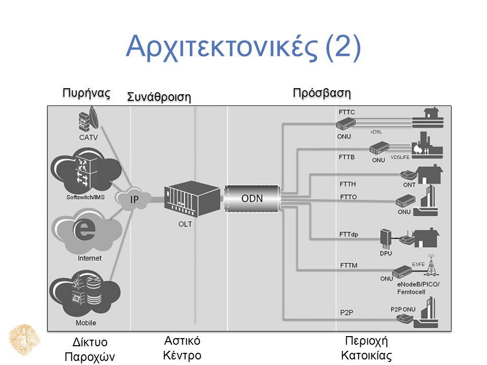Τύποι Οπτικών Δικτύων Παθητικά Οπτικά Δίκτυα (Passive Optical Networks – PON).