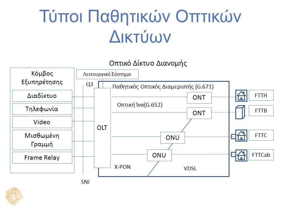 Τύποι Παθητικών Οπτικών Δικτύων SNI Κόμβος Εξυπηρέτησης Διαδίκτυο Τηλεφωνία Video Μισθωμένη Γραμμή Frame Relay OLT ONT ONU FTTH FTTB FTTC FTTCab Παθητ