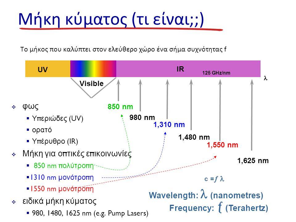 Μήκη κύματος (τι είναι;;) Το μήκος που καλύπτει στον ελεύθερο χώρο ένα σήμα συχνότητας f  φως  Υ π εριώδες (UV)  ορατό  Υ π έρυθρο (IR)  Μήκη για ο π τικές ε π ικοινωνίες  850 nm π ολύτρο π η  1310 nm μονότρο π η  1550 nm μονότρο π η  ειδικά μήκη κύματος  980, 1480, 1625 nm (e.g.
