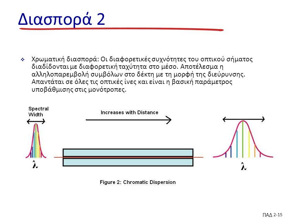 ΠΑΔ 2-15 Διασπορά 2  Χρωματική διασπορά: Οι διαφορετικές συχνότητες του οπτικού σήματος διαδίδονται με διαφορετική ταχύτητα στο μέσο.