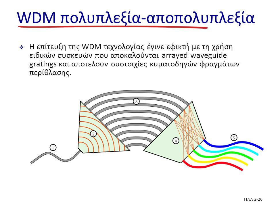 ΠΑΔ 2-26 WDM πολυπλεξία-αποπολυπλεξία  Η επίτευξη της WDM τεχνολογίας έγινε εφικτή με τη χρήση ειδικών συσκευών που αποκαλούνται arrayed waveguide gratings και αποτελούν συστοιχίες κυματοδηγών φραγμάτων περίθλασης.