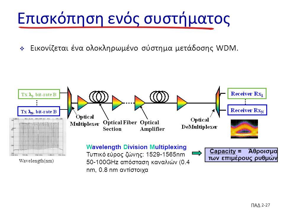 ΠΑΔ 2-27 Επισκόπηση ενός συστήματος  Εικονίζεται ένα ολοκληρωμένο σύστημα μετάδοσης WDM.