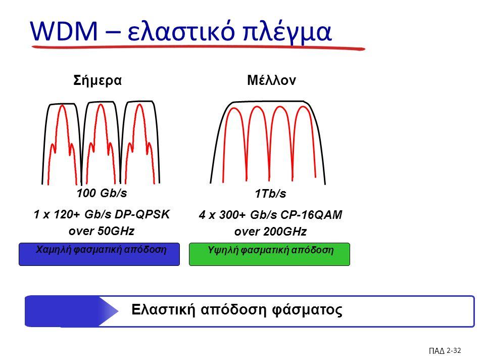 ΠΑΔ 2-32 WDM – ελαστικό πλέγμα 1Tb/s 4 x 300+ Gb/s CP-16QAM over 200GHz Υψηλή φασματική απόδοση 100 Gb/s 1 x 120+ Gb/s DP-QPSK over 50GHz Χαμηλή φασματική απόδοση ΣήμεραΜέλλον Ελαστική απόδοση φάσματος
