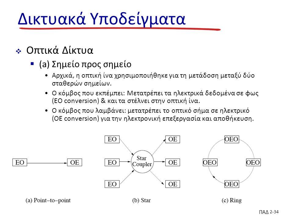 ΠΑΔ 2-34 Δικτυακά Υποδείγματα  Οπτικά Δίκτυα  (a) Σημείο προς σημείο Αρχικά, η οπτική ίνα χρησιμοποιήθηκε για τη μετάδοση μεταξύ δύο σταθερών σημείων.