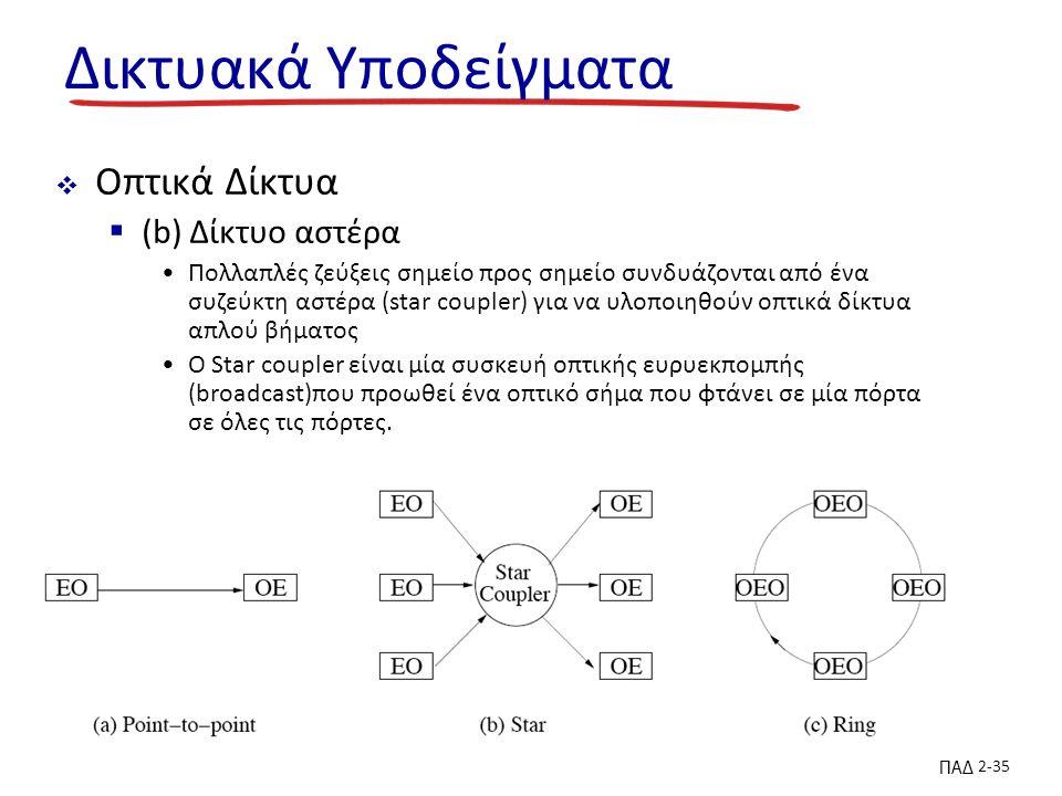 ΠΑΔ 2-35 Δικτυακά Υποδείγματα  Οπτικά Δίκτυα  (b) Δίκτυο αστέρα Πολλαπλές ζεύξεις σημείο προς σημείο συνδυάζονται από ένα συζεύκτη αστέρα (star coupler) για να υλοποιηθούν οπτικά δίκτυα απλού βήματος Ο Star coupler είναι μία συσκευή οπτικής ευρυεκπομπής (broadcast)που προωθεί ένα οπτικό σήμα που φτάνει σε μία πόρτα σε όλες τις πόρτες.