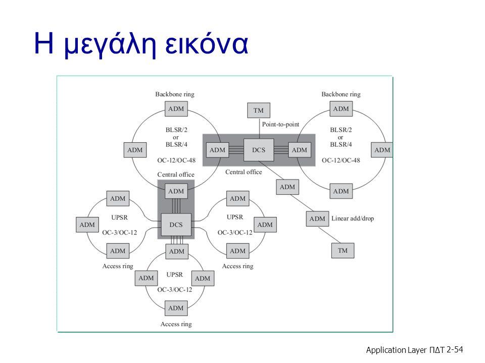 Η μεγάλη εικόνα Application Layer ΠΔΤ 2-54