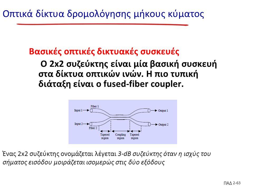 ΠΑΔ 2-63 Οπτικά δίκτυα δρομολόγησης μήκους κύματος Βασικές οπτικές δικτυακές συσκευές Ο 2x2 συζεύκτης είναι μία βασική συσκευή στα δίκτυα οπτικών ινών.
