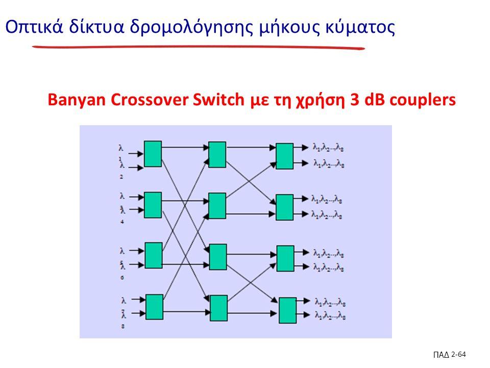 ΠΑΔ 2-64 Οπτικά δίκτυα δρομολόγησης μήκους κύματος Banyan Crossover Switch με τη χρήση 3 dB couplers