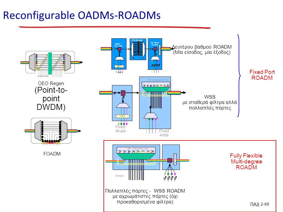 ΠΑΔ 2-69 Reconfigurable OADMs-ROADMs Fixed Port ROADM FOADM Πολλαπλές πόρτες - WSS ROADM με αχρωμάτιστες πόρτες (όχι προκαθορισμένα φίλτρα) Fully Flexible Multi-degree ROADM Per Optical Switch Multi-port Mux/Demux OPM Drops OPMOPM WSS με σταθερά φίλτρα αλλά πολλαπλές πόρτες Fixed drops OPM Per Optical Switch Multi-port Mux/Demux OPM Fixed Adds Δευτέρου βαθμού ROADM (Μία είσοδος, μία έξοδος) OPM Splitter / Drop filter s Add Filters/ Combiner OPMOPM WB Module OEO Regen (Point-to- point DWDM)