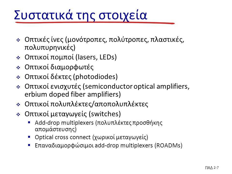 ΠΑΔ 2-7 Συστατικά της στοιχεία  Οπτικές ίνες (μονότροπες, πολύτροπες, πλαστικές, πολυπυρηνικές)  Οπτικοί πομποί (lasers, LEDs)  Οπτικοί διαμορφωτές  Οπτικοί δέκτες (photodiodes)  Οπτικοί ενισχυτές (semiconductor optical amplifiers, erbium doped fiber amplifiers)  Οπτικοί πολυπλέκτες/αποπολυπλέκτες  Οπτικοί μεταγωγείς (switches)  Add-drop multiplexers (πολυπλέκτες προσθήκης απομάστευσης)  Optical cross connect (χωρικοί μεταγωγείς)  Επαναδιαμορφώσιμοι add-drop multiplexers (ROADMs)