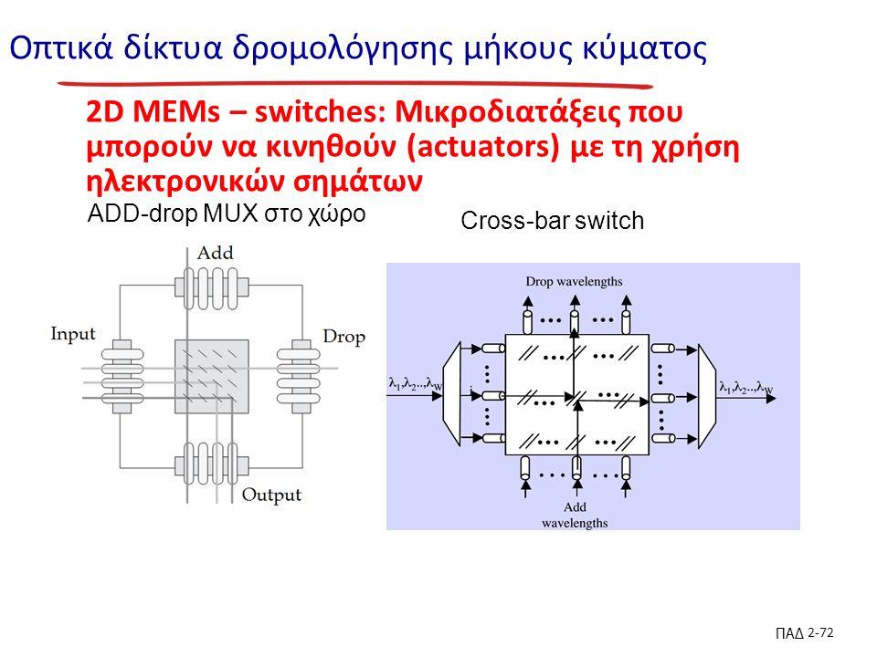 ΠΑΔ 2-72 Οπτικά δίκτυα δρομολόγησης μήκους κύματος 2D MEMs – switches: Mικροδιατάξεις που μπορούν να κινηθούν (actuators) με τη χρήση ηλεκτρονικών σημάτων ADD-drop MUX στο χώρο Cross-bar switch