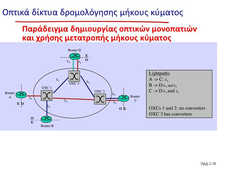 ΠΑΔ 2-78 Οπτικά δίκτυα δρομολόγησης μήκους κύματος Παράδειγμα δημιουργίας οπτικών μονοπατιών και χρήσης μετατροπής μήκους κύματος