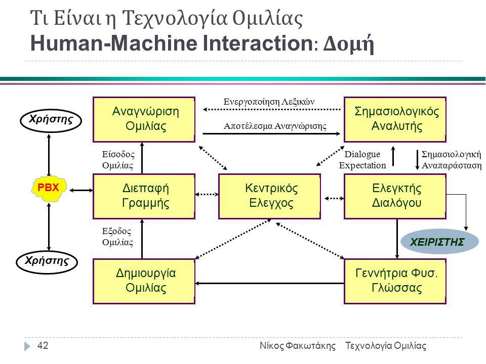 Τι Είναι η Τεχνολογία Ομιλίας Διαλογικά Συστήματα : Human-Machine Interaction Τεχνολογία ΟμιλίαςΝίκος Φακωτάκης41  Ολοκλήρωση των επιμέρους τομέων της ΓΤ  Αναγνώριση Γλώσσας (Language recognition)  Επιβεβαίωση Ομιλητή (Verification)  Αναγνώριση Ομιλίας (Speech–to- Text)  Κατανόηση Ομιλίας (speech => meaning or action)  Γέννηση φυσικής γλώσσας (NLG) (meaning =>speech)  Παραγωγή Ομιλίας (Text–to- Speech)  Βαθμίδες  ελεγκτή διαλόγου  κεντρικού ελεγκτή  σύνδεσης με τηλεφωνικό δίκτυο ή mic