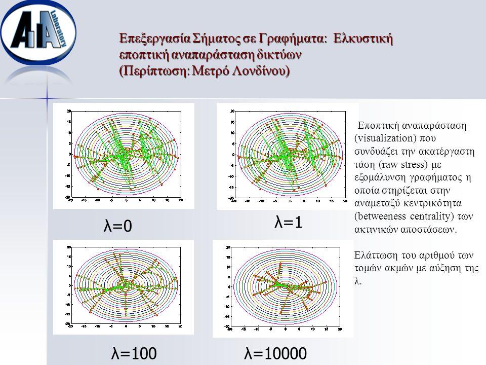 Επεξεργασία Σήματος σε Γραφήματα: Ελκυστική εποπτική αναπαράσταση δικτύων (Περίπτωση: Μετρό Λονδίνου) λ=0 λ=1λ=1 λ=100λ=100λ=10000 Εποπτική αναπαράστα