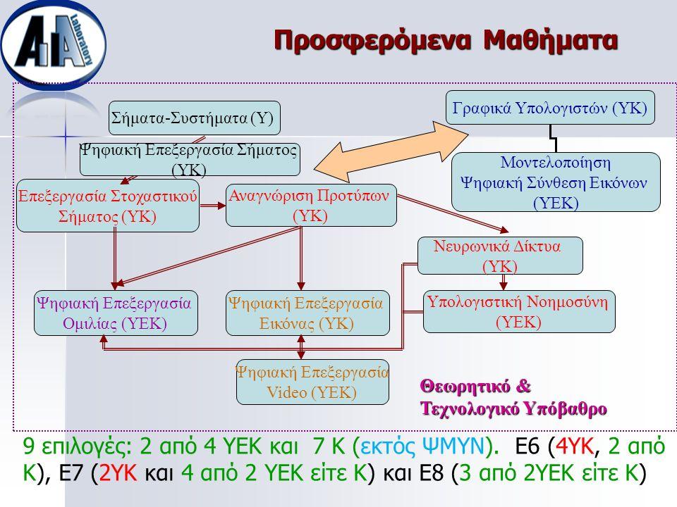 Προσφερόμενα Μαθήματα Σήματα-Συστήματα (Y) Υπολογιστική Νοημοσύνη (YEK) Ψηφιακή Επεξεργασία Video (YEK) Ψηφιακή Επεξεργασία Ομιλίας (YEK) Ψηφιακή Επεξ