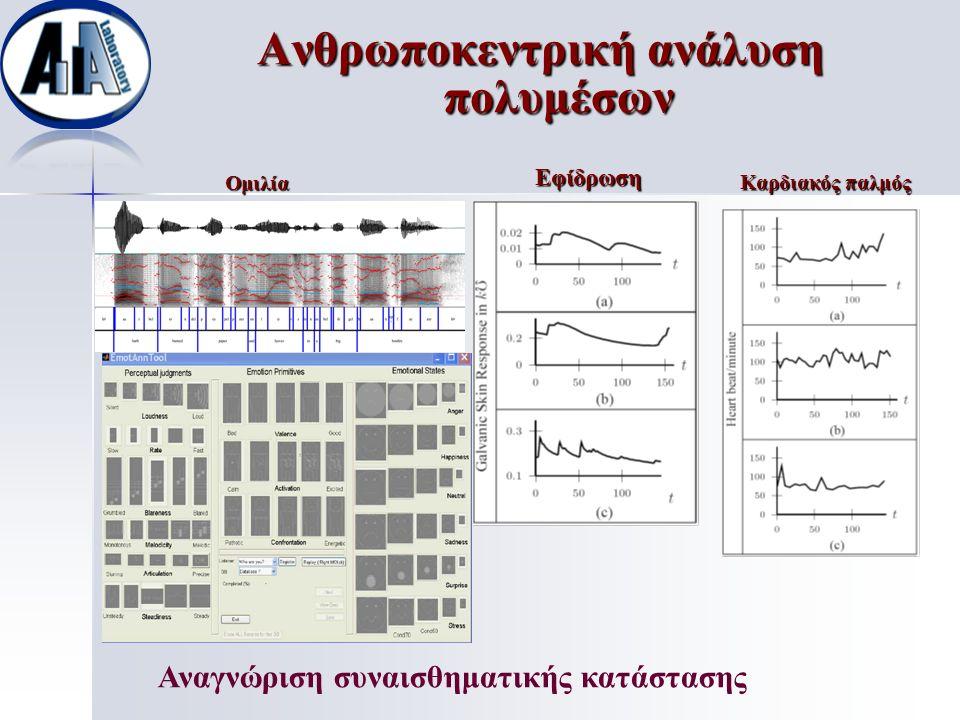 Ομιλία Εφίδρωση Καρδιακός παλμός Ανθρωποκεντρική ανάλυση πολυμέσων Αναγνώριση συναισθηματικής κατάστασης