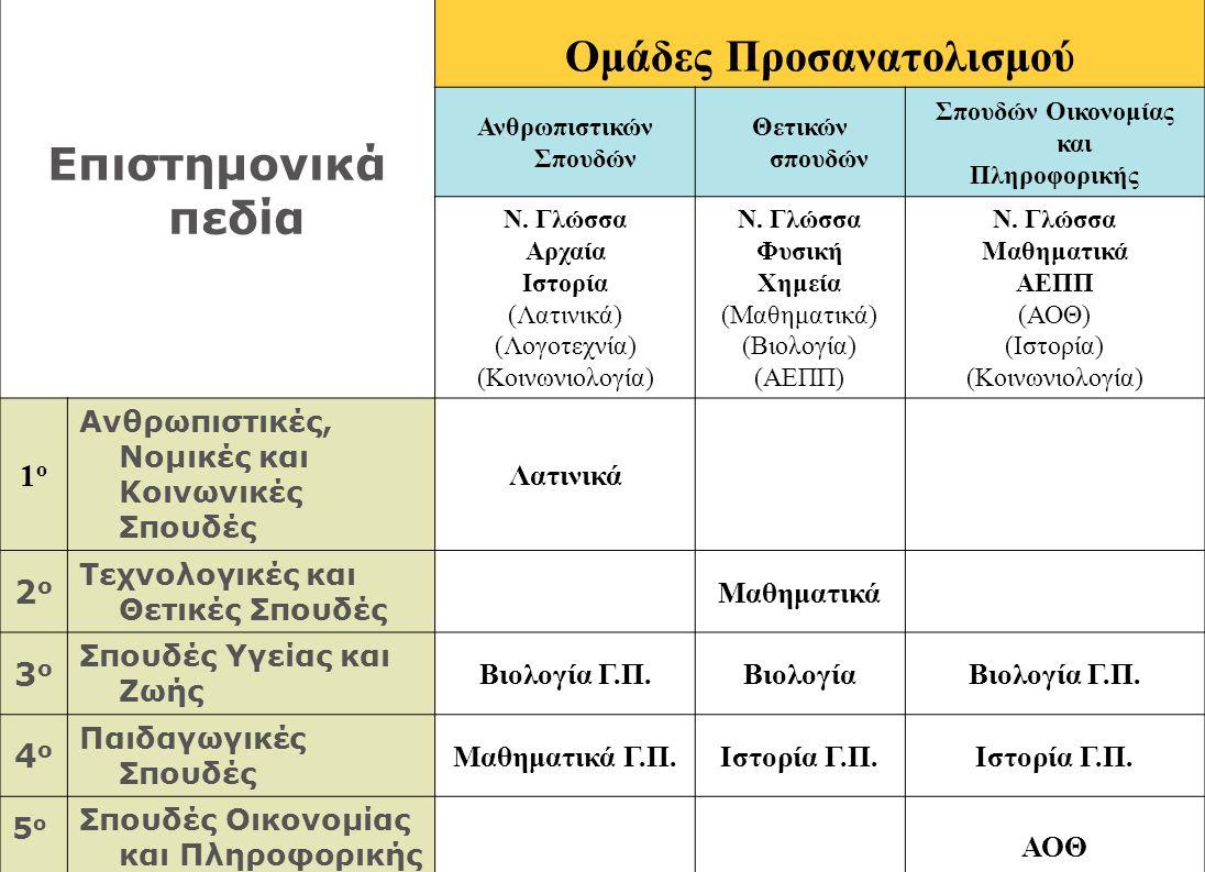 Επιστημονικά πεδία Ομάδες Προσανατολισμού Ανθρωπιστικών Σπουδών Θετικών σπουδών Σπουδών Οικονομίας και Πληροφορικής Ν. Γλώσσα Αρχαία Ιστορία (Λατινικά