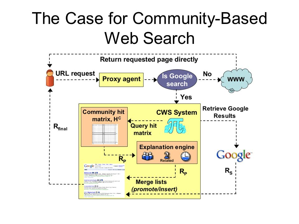The Case for Community-Based Web Search