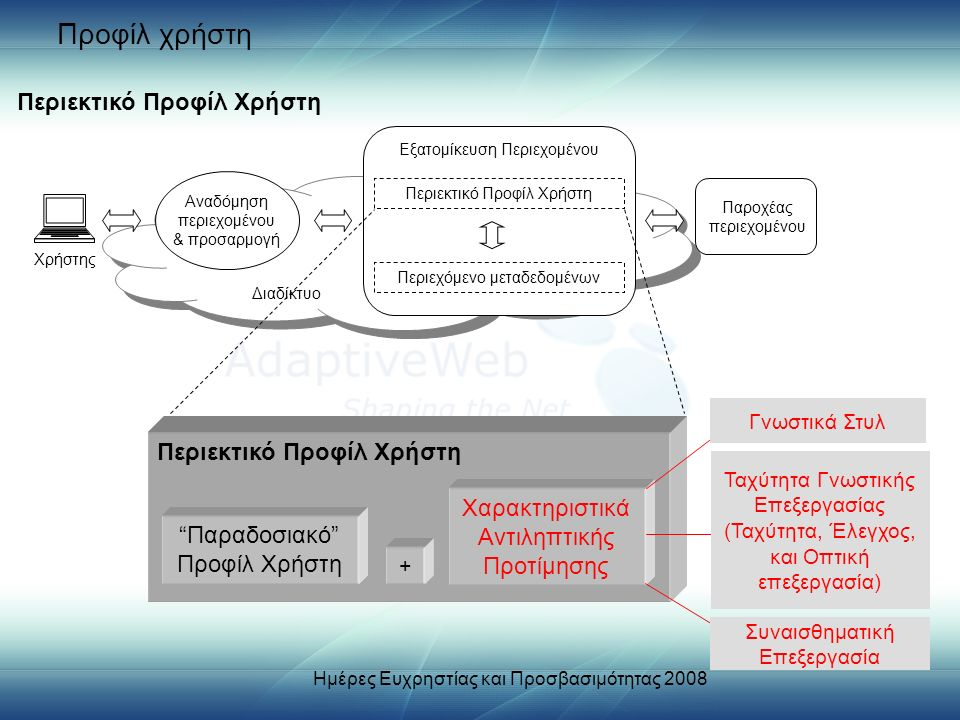 Προφίλ χρήστη Αναδόμηση περιεχομένου & προσαρμογή Εξατομίκευση Περιεχομένου Περιεκτικό Προφίλ Χρήστη Περιεχόμενο μεταδεδομένων Παροχέας περιεχομένου Διαδίκτυο Χρήστης Περιεκτικό Προφίλ Χρήστη Παραδοσιακό Προφίλ Χρήστη Χαρακτηριστικά Αντιληπτικής Προτίμησης + Περιεκτικό Προφίλ Χρήστη Γνωστικά Στυλ Ταχύτητα Γνωστικής Επεξεργασίας (Ταχύτητα, Έλεγχος, και Οπτική επεξεργασία) Συναισθηματική Επεξεργασία Ημέρες Ευχρηστίας και Προσβασιμότητας 2008