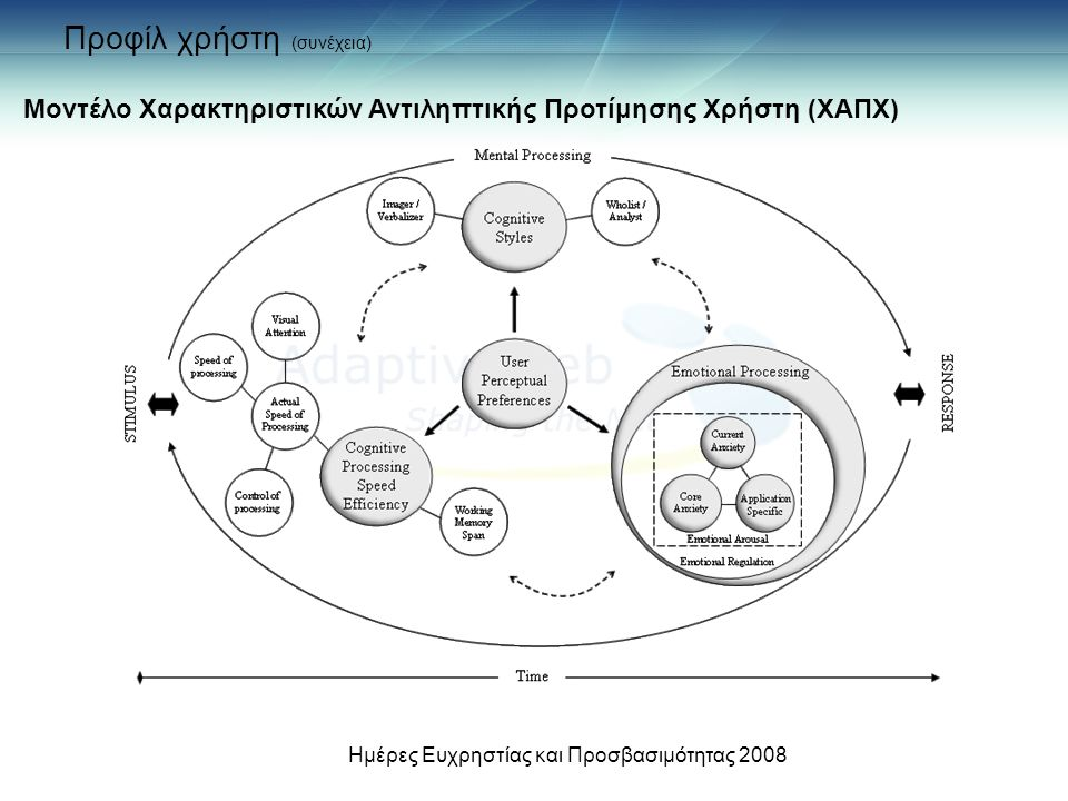 Μοντέλο Χαρακτηριστικών Αντιληπτικής Προτίμησης Χρήστη (ΧΑΠΧ) Προφίλ χρήστη (συνέχεια) Ημέρες Ευχρηστίας και Προσβασιμότητας 2008