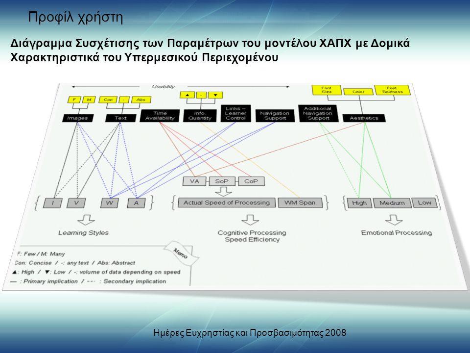Προφίλ χρήστη Διάγραμμα Συσχέτισης των Παραμέτρων του μοντέλου ΧΑΠΧ με Δομικά Χαρακτηριστικά του Υπερμεσικού Περιεχομένου Ημέρες Ευχρηστίας και Προσβασιμότητας 2008