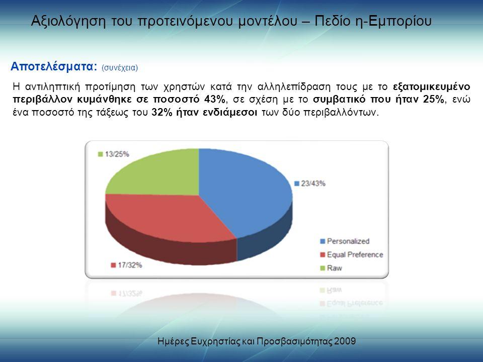 Αξιολόγηση του προτεινόμενου μοντέλου – Πεδίο η-Εμπορίου Η αντιληπτική προτίμηση των χρηστών κατά την αλληλεπίδραση τους με το εξατομικευμένο περιβάλλον κυμάνθηκε σε ποσοστό 43%, σε σχέση με το συμβατικό που ήταν 25%, ενώ ένα ποσοστό της τάξεως του 32% ήταν ενδιάμεσοι των δύο περιβαλλόντων.