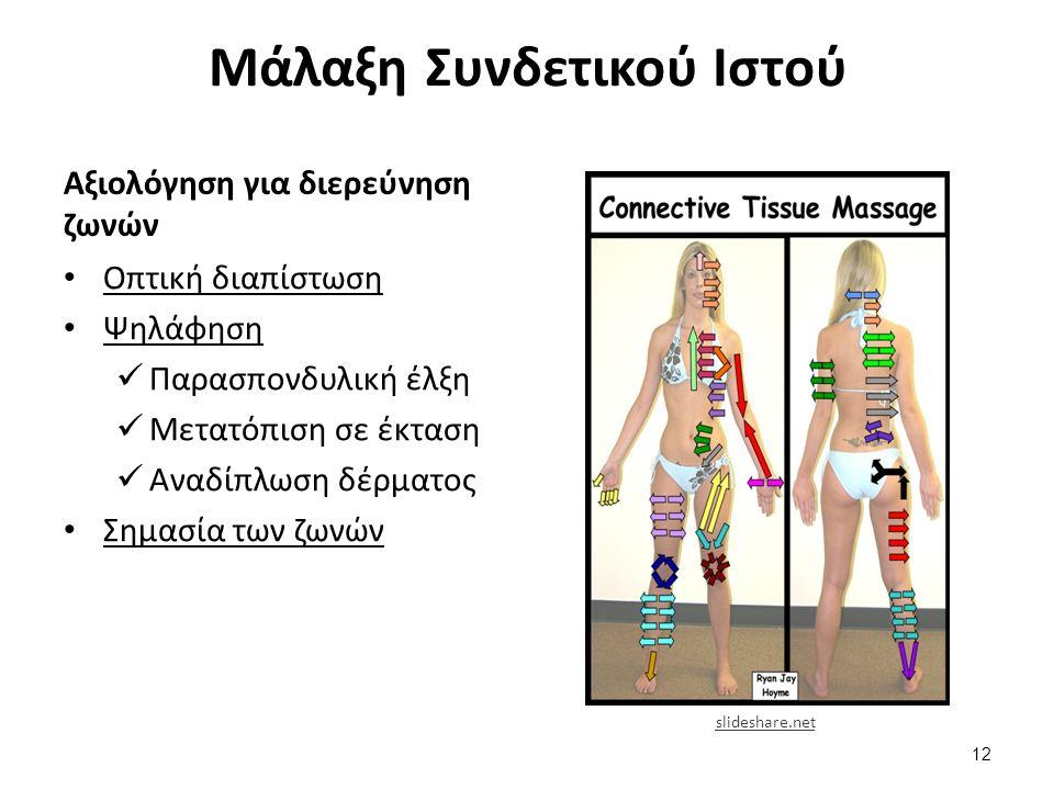 Μάλαξη Συνδετικού Ιστού Αξιολόγηση για διερεύνηση ζωνών Οπτική διαπίστωση Ψηλάφηση Παρασπονδυλική έλξη Μετατόπιση σε έκταση Αναδίπλωση δέρματος Σημασί