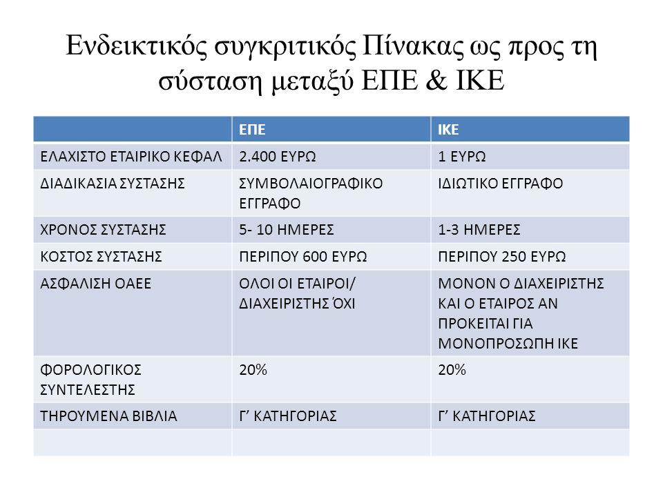 Ενδεικτικός συγκριτικός Πίνακας ως προς τη σύσταση μεταξύ ΕΠΕ & ΙΚΕ ΕΠΕΙΚΕ ΕΛΑΧΙΣΤΟ ΕΤΑΙΡΙΚΟ ΚΕΦΑΛ2.400 ΕΥΡΩ1 ΕΥΡΩ ΔΙΑΔΙΚΑΣΙΑ ΣΥΣΤΑΣΗΣΣΥΜΒΟΛΑΙΟΓΡΑΦΙΚΟ ΕΓΓΡΑΦΟ ΙΔΙΩΤΙΚΟ ΕΓΓΡΑΦΟ ΧΡΟΝΟΣ ΣΥΣΤΑΣΗΣ5- 10 ΗΜΕΡΕΣ1-3 ΗΜΕΡΕΣ ΚΟΣΤΟΣ ΣΥΣΤΑΣΗΣΠΕΡΙΠΟΥ 600 ΕΥΡΩΠΕΡΙΠΟΥ 250 ΕΥΡΩ ΑΣΦΑΛΙΣΗ ΟΑΕΕΟΛΟΙ ΟΙ ΕΤΑΙΡΟΙ/ ΔΙΑΧΕΙΡΙΣΤΗΣ ΌΧΙ ΜΟΝΟΝ Ο ΔΙΑΧΕΙΡΙΣΤΗΣ ΚΑΙ Ο ΕΤΑΙΡΟΣ ΑΝ ΠΡΟΚΕΙΤΑΙ ΓΙΑ ΜΟΝΟΠΡΟΣΩΠΗ ΙΚΕ ΦΟΡΟΛΟΓΙΚΟΣ ΣΥΝΤΕΛΕΣΤΗΣ 20%20%20%20% ΤΗΡΟΥΜΕΝΑ ΒΙΒΛΙΑΓ' ΚΑΤΗΓΟΡΙΑΣ