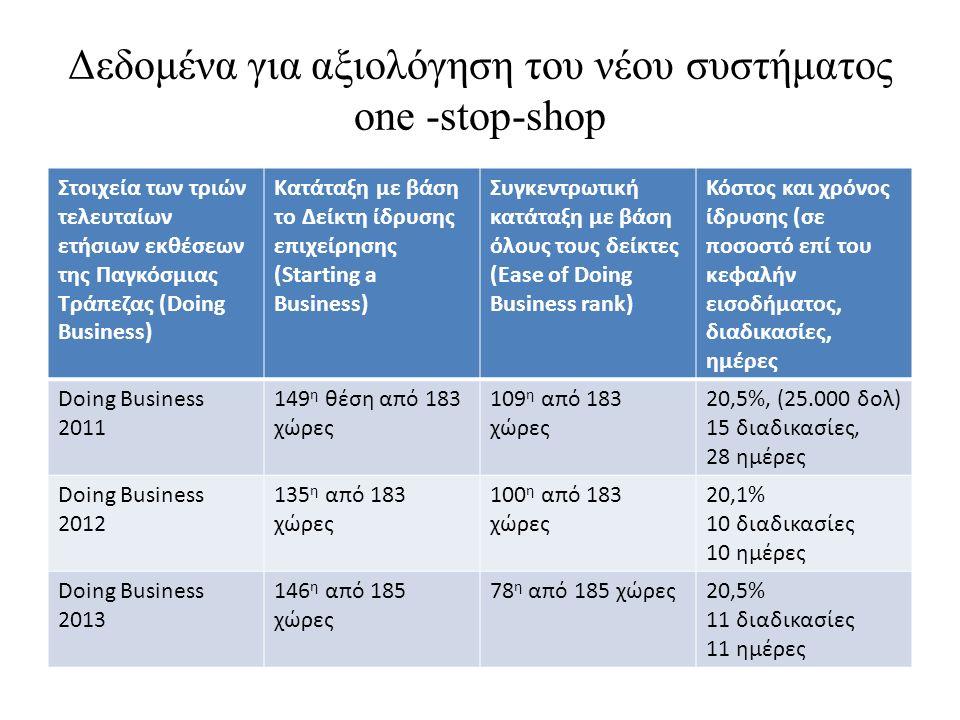 Δεδομένα για αξιολόγηση του νέου συστήματος one -stop-shop Στοιχεία των τριών τελευταίων ετήσιων εκθέσεων της Παγκόσμιας Τράπεζας (Doing Business) Κατάταξη με βάση το Δείκτη ίδρυσης επιχείρησης (Starting a Business) Συγκεντρωτική κατάταξη με βάση όλους τους δείκτες (Ease of Doing Business rank) Κόστος και χρόνος ίδρυσης (σε ποσοστό επί του κεφαλήν εισοδήματος, διαδικασίες, ημέρες Doing Business 2011 149 η θέση από 183 χώρες 109 η από 183 χώρες 20,5%, (25.000 δολ) 15 διαδικασίες, 28 ημέρες Doing Business 2012 135 η από 183 χώρες 100 η από 183 χώρες 20,1% 10 διαδικασίες 10 ημέρες Doing Business 2013 146 η από 185 χώρες 78 η από 185 χώρες20,5% 11 διαδικασίες 11 ημέρες