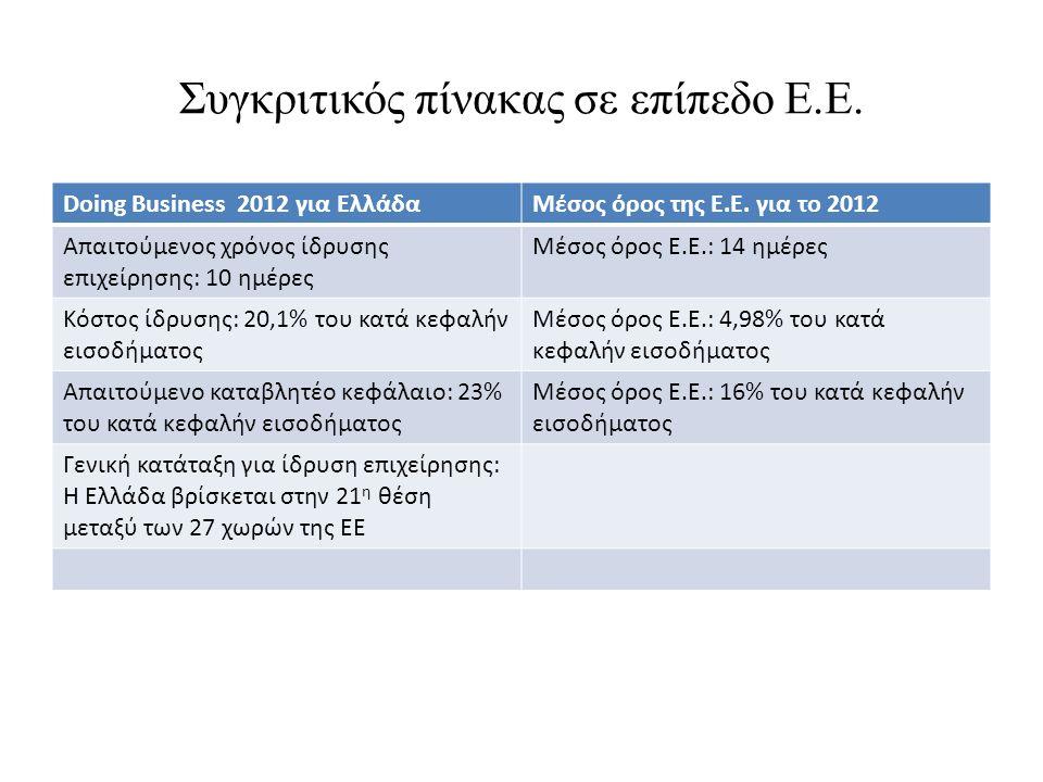 Συγκριτικός πίνακας σε επίπεδο Ε.Ε. Doing Business 2012 για ΕλλάδαΜέσος όρος της Ε.Ε. για το 2012 Απαιτούμενος χρόνος ίδρυσης επιχείρησης: 10 ημέρες Μ