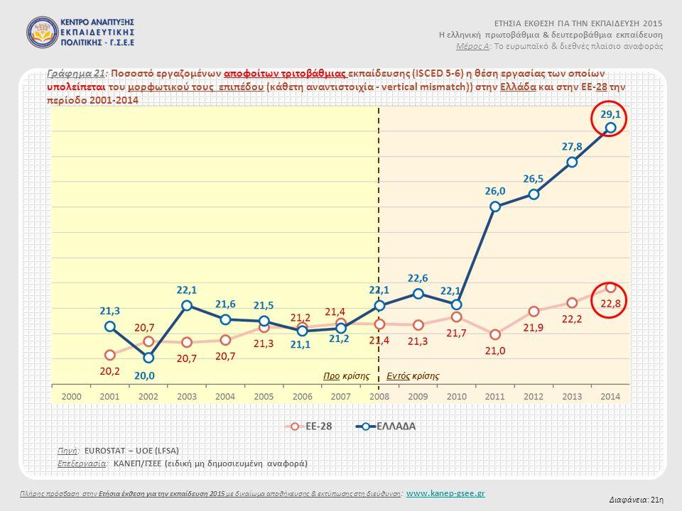 Γράφημα 21: Ποσοστό εργαζομένων αποφοίτων τριτοβάθμιας εκπαίδευσης (ISCED 5-6) η θέση εργασίας των οποίων υπολείπεται του μορφωτικού τους επιπέδου (κάθετη αναντιστοιχία - vertical mismatch)) στην Ελλάδα και στην ΕΕ-28 την περίοδο 2001-2014 Πηγή: EUROSTAT – UOE (LFSA) Διαφάνεια: 21η Προ κρίσηςΕντός κρίσης Επεξεργασία: ΚΑΝΕΠ/ΓΣΕΕ (ειδική μη δημοσιευμένη αναφορά) ΕΤΗΣΙΑ ΕΚΘΕΣΗ ΓΙΑ ΤΗΝ ΕΚΠΑΙΔΕΥΣΗ 2015 Η ελληνική πρωτοβάθμια & δευτεροβάθμια εκπαίδευση Μέρος Α: Το ευρωπαϊκό & διεθνές πλαίσιο αναφοράς Πλήρης πρόσβαση στην Ετήσια έκθεση για την εκπαίδευση 2015 με δικαίωμα αποθήκευσης & εκτύπωσης στη διεύθυνση : www.kanep-gsee.grwww.kanep-gsee.gr