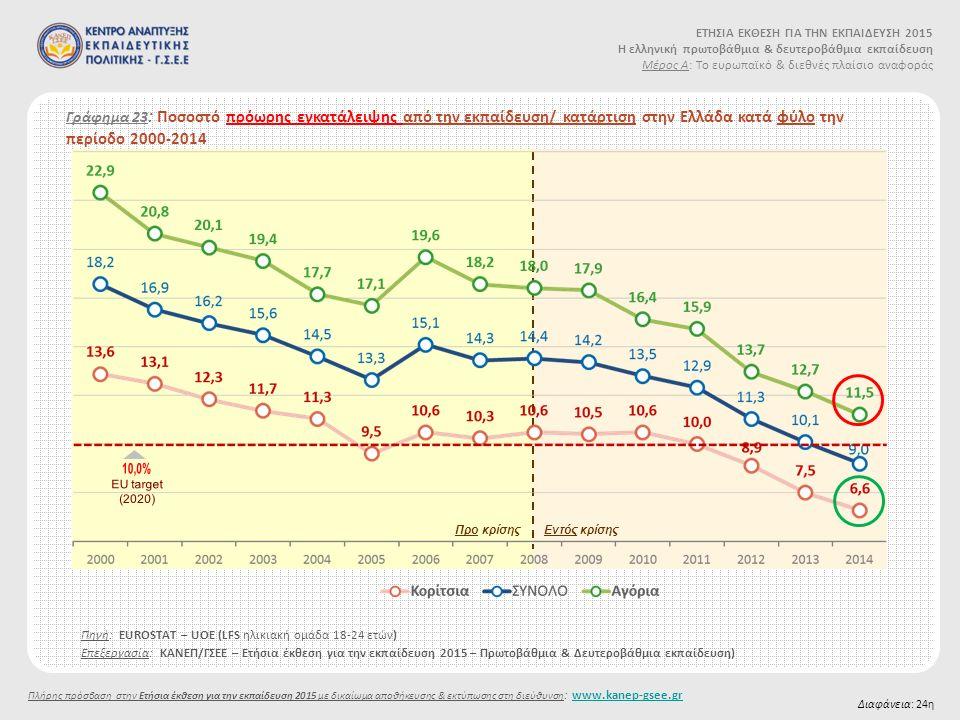 Γράφημα 23 : Ποσοστό πρόωρης εγκατάλειψης από την εκπαίδευση/ κατάρτιση στην Ελλάδα κατά φύλο την περίοδο 2000-2014 Πηγή: EUROSTAT – UOE (LFS ηλικιακή ομάδα 18-24 ετών) Διαφάνεια: 24η Προ κρίσηςΕντός κρίσης Επεξεργασία: ΚΑΝΕΠ/ΓΣΕΕ – Ετήσια έκθεση για την εκπαίδευση 2015 – Πρωτοβάθμια & Δευτεροβάθμια εκπαίδευση) ΕΤΗΣΙΑ ΕΚΘΕΣΗ ΓΙΑ ΤΗΝ ΕΚΠΑΙΔΕΥΣΗ 2015 Η ελληνική πρωτοβάθμια & δευτεροβάθμια εκπαίδευση Μέρος Α: Το ευρωπαϊκό & διεθνές πλαίσιο αναφοράς Πλήρης πρόσβαση στην Ετήσια έκθεση για την εκπαίδευση 2015 με δικαίωμα αποθήκευσης & εκτύπωσης στη διεύθυνση : www.kanep-gsee.grwww.kanep-gsee.gr